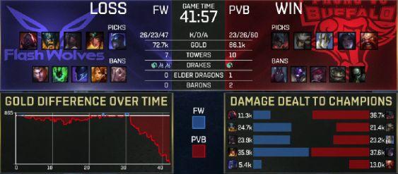 【战报】拖到后期扭转局面 PVB击败FW赢下比赛