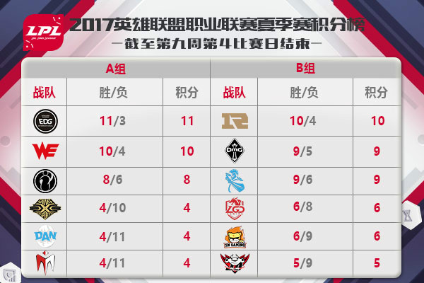 2017LPL夏季赛季后赛与S7选拔赛程出炉