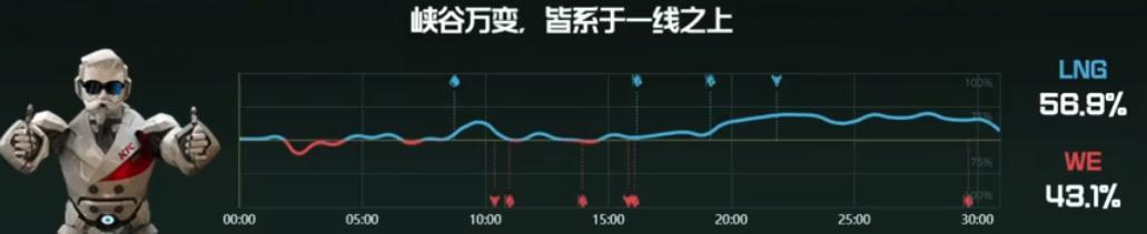 【战报】推进失误功亏一篑,LNG翻盘WE先驰得点